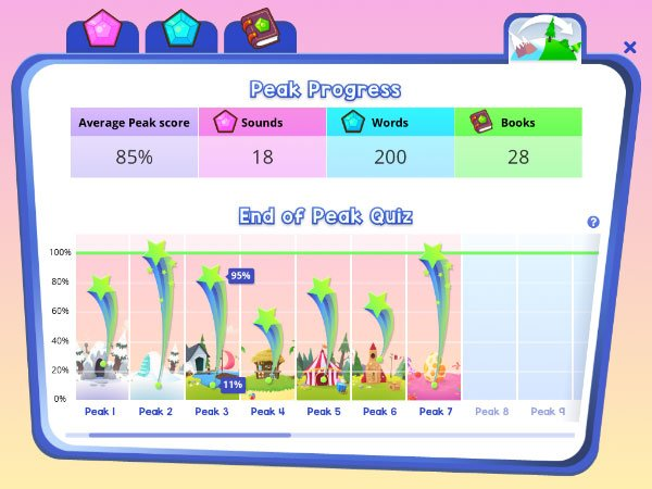 Fast Phonics peak progress