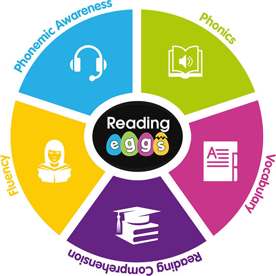 the 5 pillars of Reading Eggs