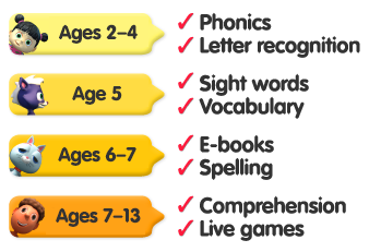 Ages 2-4 - phonics and letter recognition, Age 5 - sight words and vocabulary, Ages 6-7 - ebooks and spelling, Ages 7-13 - comprehension and live games